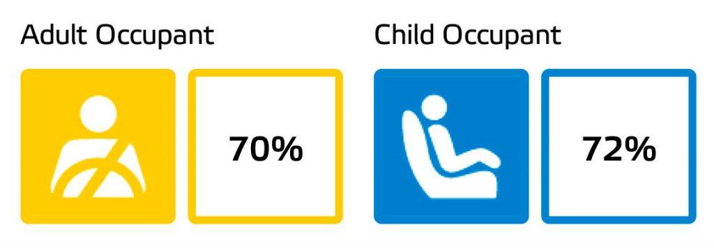 Imagen con los resultados del test Euro NCAP para ocupantes adultos (70%) y niños (72%) del Dacia Sandero Stepway